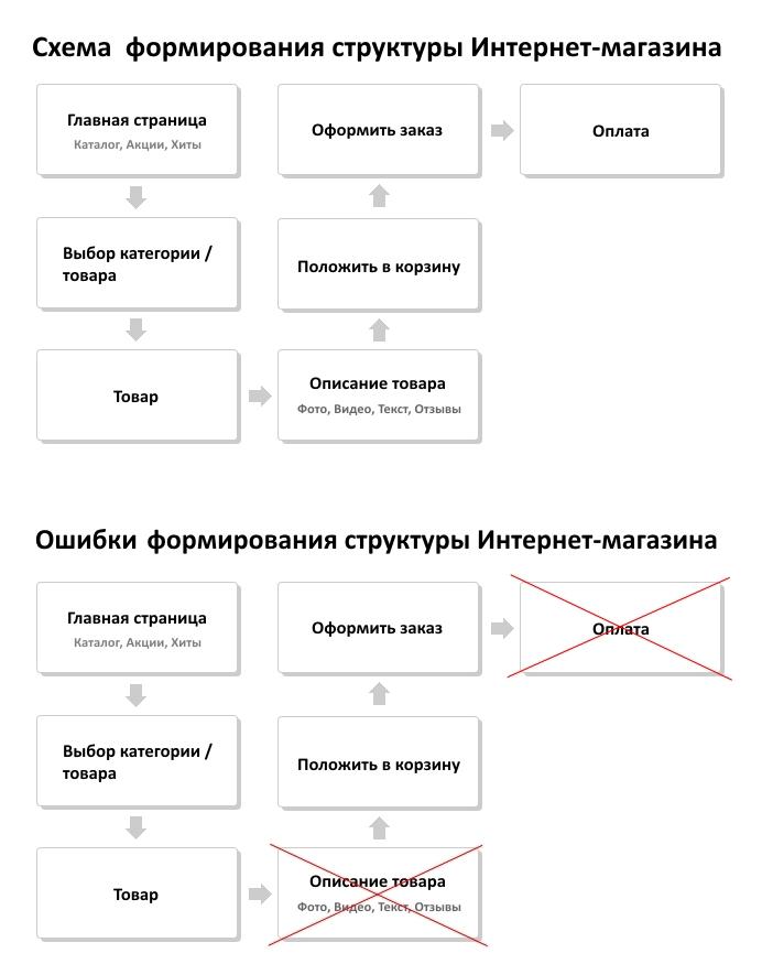 Система работы интернет магазина